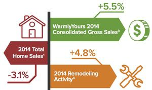 WarmlyYours' 2014 growth outpaced the home and remodeling industries.