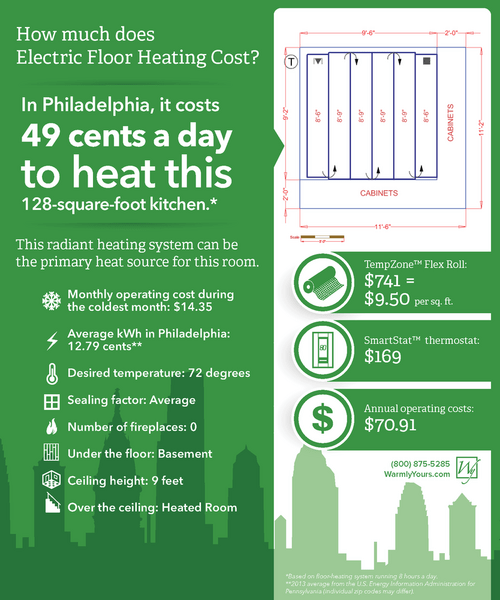 It costs 49 cents a day to heat this Philadelphia kitchen.