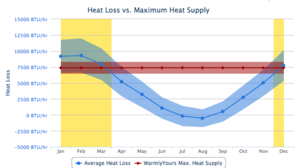 WarmlyYours heat loss calculator provides a holistic view of room heating needs throughout the year.