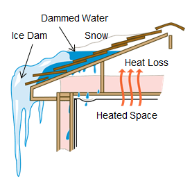 ice dam diagram and the need for roof and gutter deicing