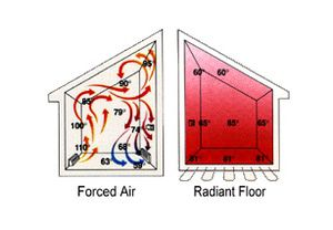 forced air versus radiant heating with concrete floors