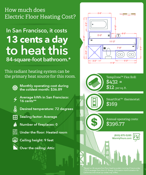 It only costs 13 cents a day to heat an 84-square-foot bathroom in San Francisco.