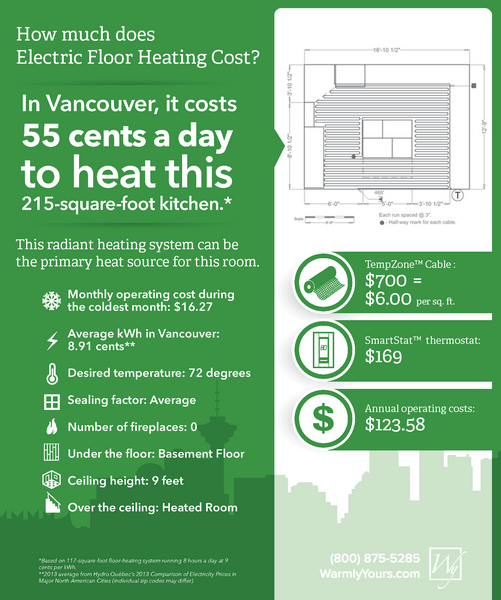 The cost of floor heating in a Vancouver kitchen.