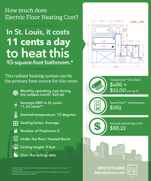 It costs less than $100 a year to heat the floors of this 93-square-foot bathroom in St. Louis.