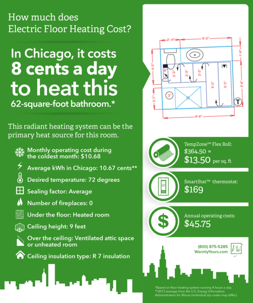 how much did it cost to add floor heating to this chicago bathroom en ca